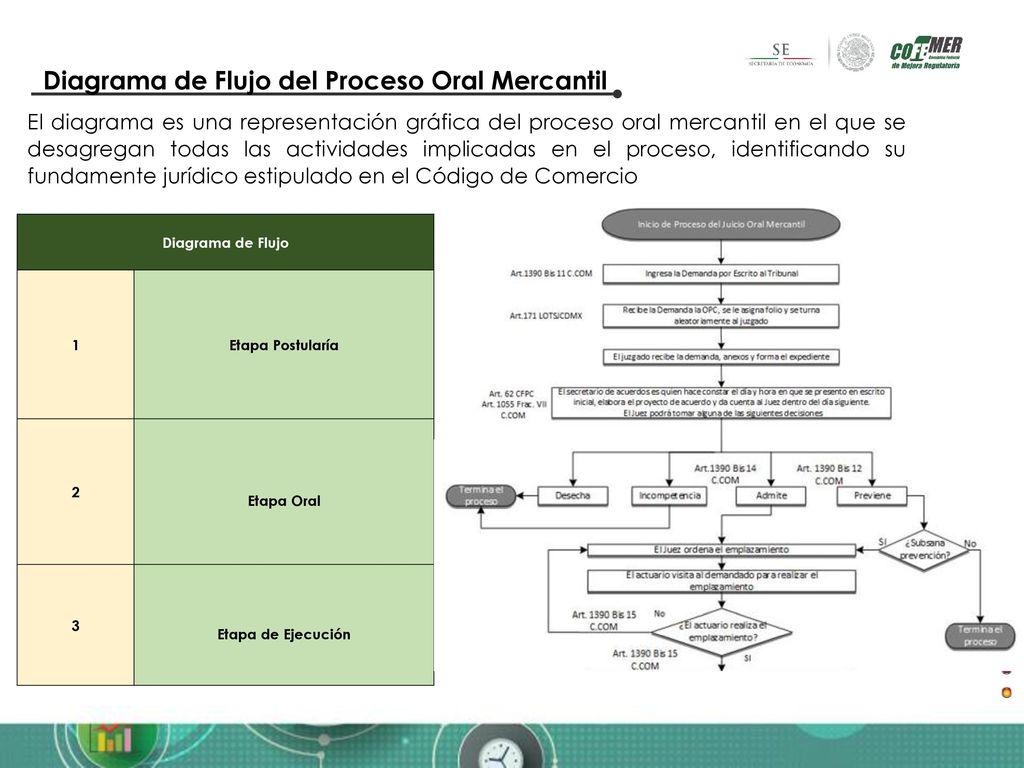 Programa nacional de juicios orales mercantiles ppt video online 6 diagrama de flujo del proceso oral mercantil ccuart Images