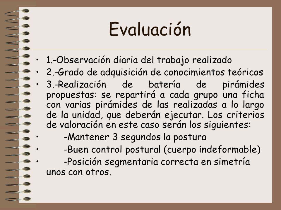 Evaluación 1.-Observación diaria del trabajo realizado