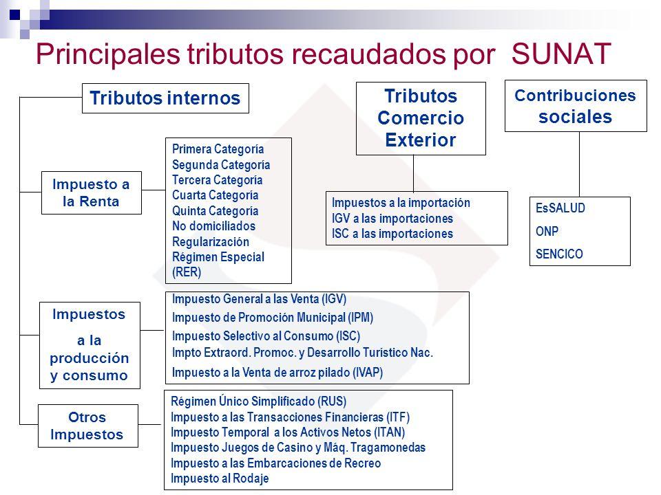 Principales tributos recaudados por SUNAT