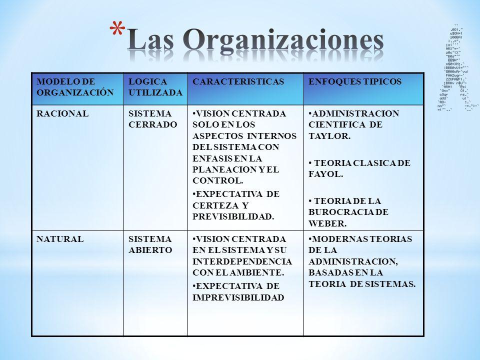 Las Organizaciones MODELO DE ORGANIZACIÓN LOGICA UTILIZADA