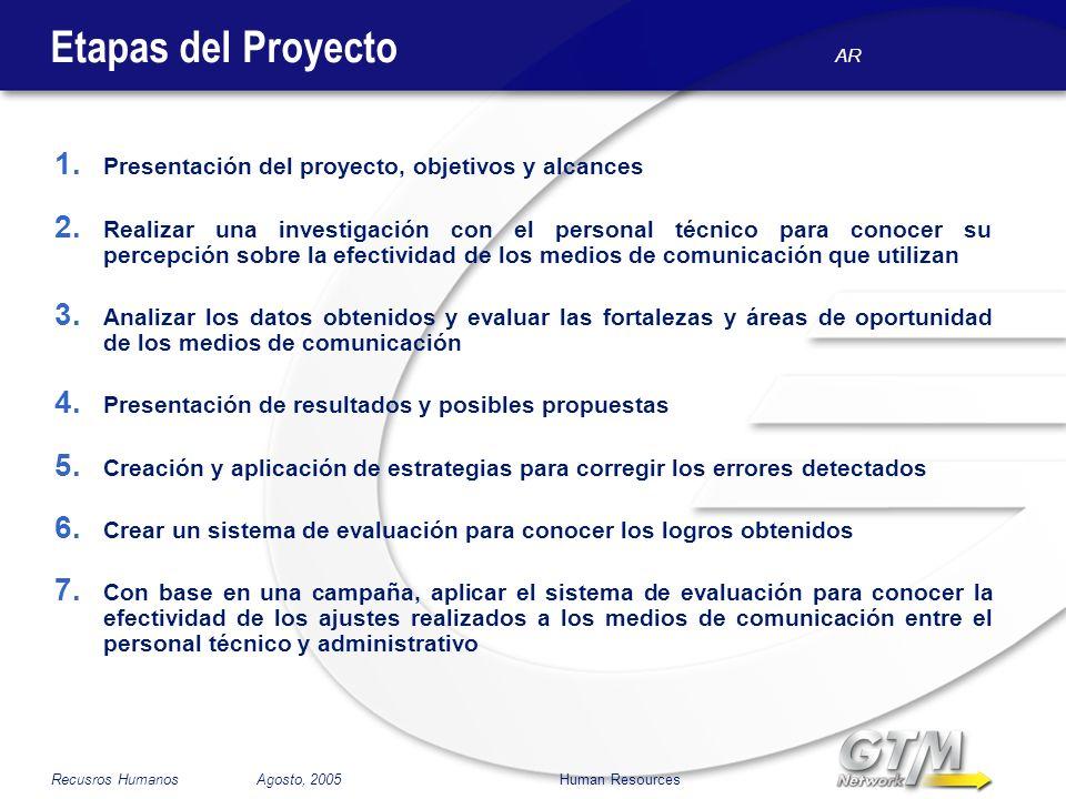 Etapas del Proyecto Presentación del proyecto, objetivos y alcances