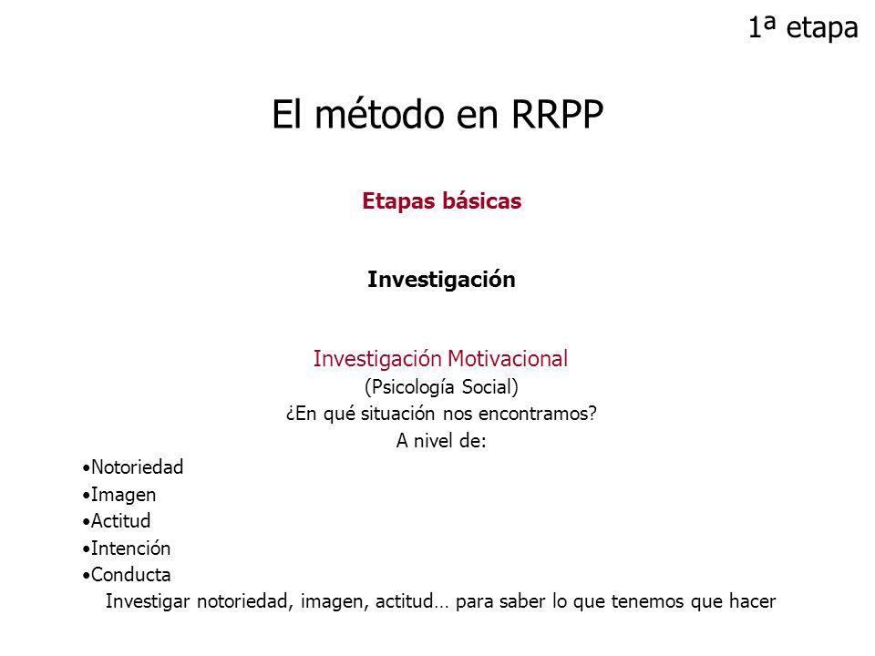 El método en RRPP 1ª etapa Etapas básicas Investigación