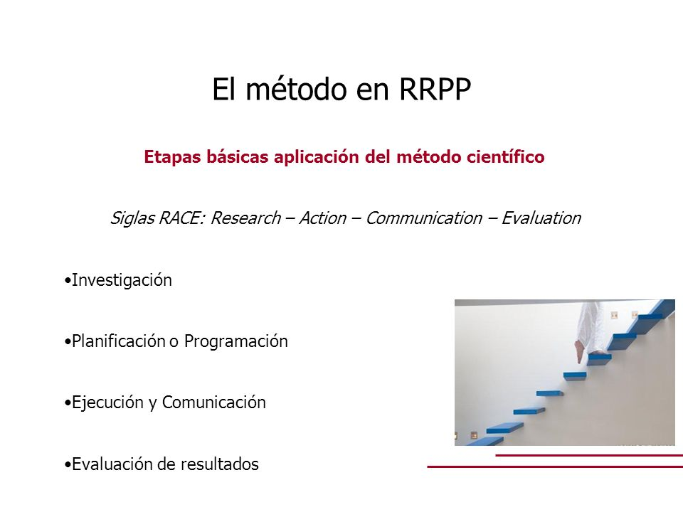 Etapas básicas aplicación del método científico
