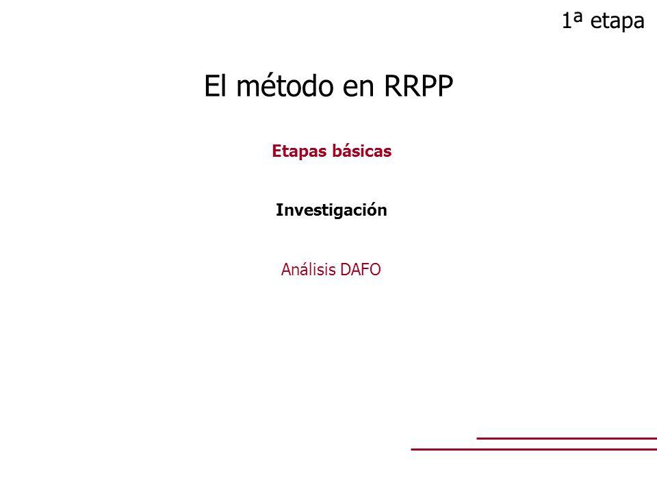 1ª etapa El método en RRPP Etapas básicas Investigación Análisis DAFO