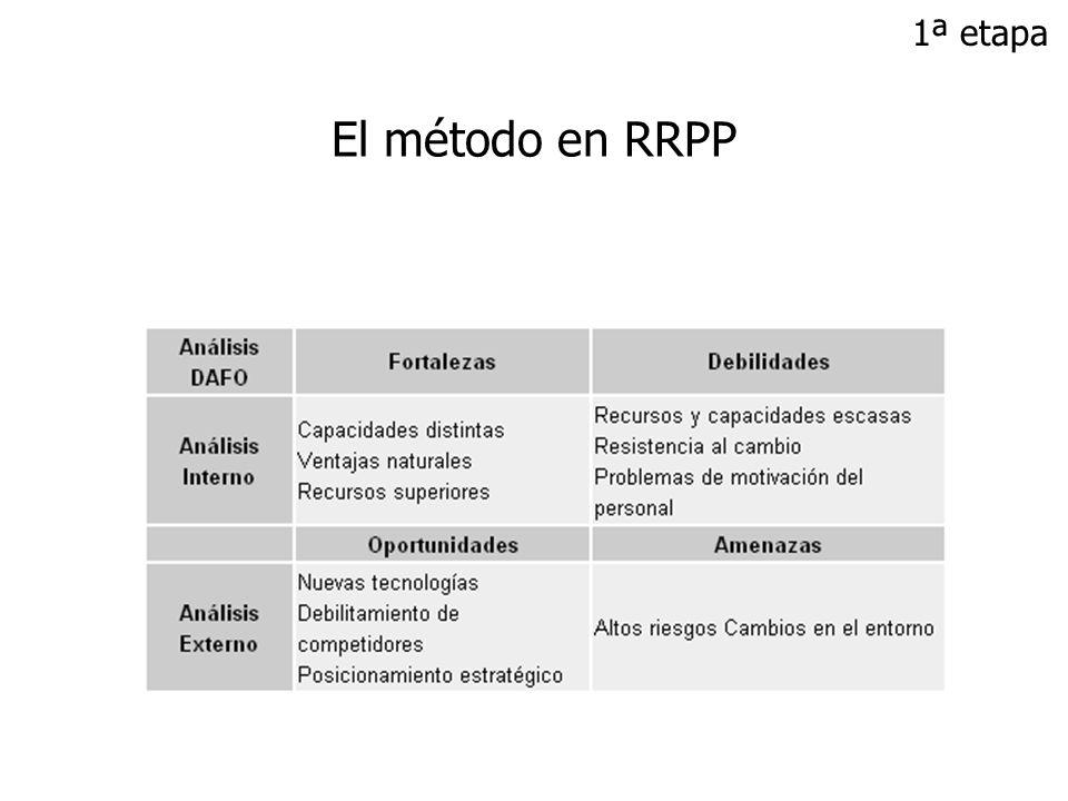 1ª etapa El método en RRPP