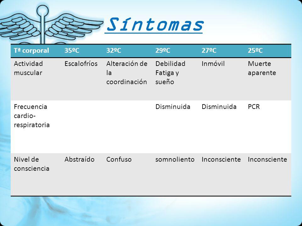 Síntomas Tª corporal 35ºC 32ºC 29ºC 27ºC 25ºC Actividad muscular