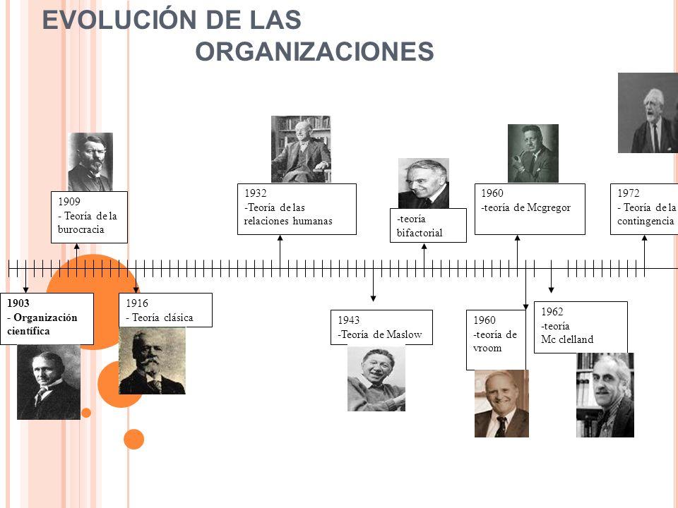 EVOLUCIÓN DE LAS ORGANIZACIONES 1903 - Organización científica 1909