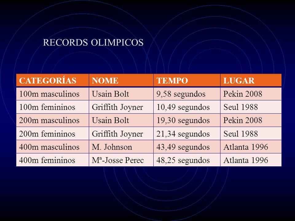 RECORDS OLIMPICOS CATEGORÍAS NOME TEMPO LUGAR 100m masculinos