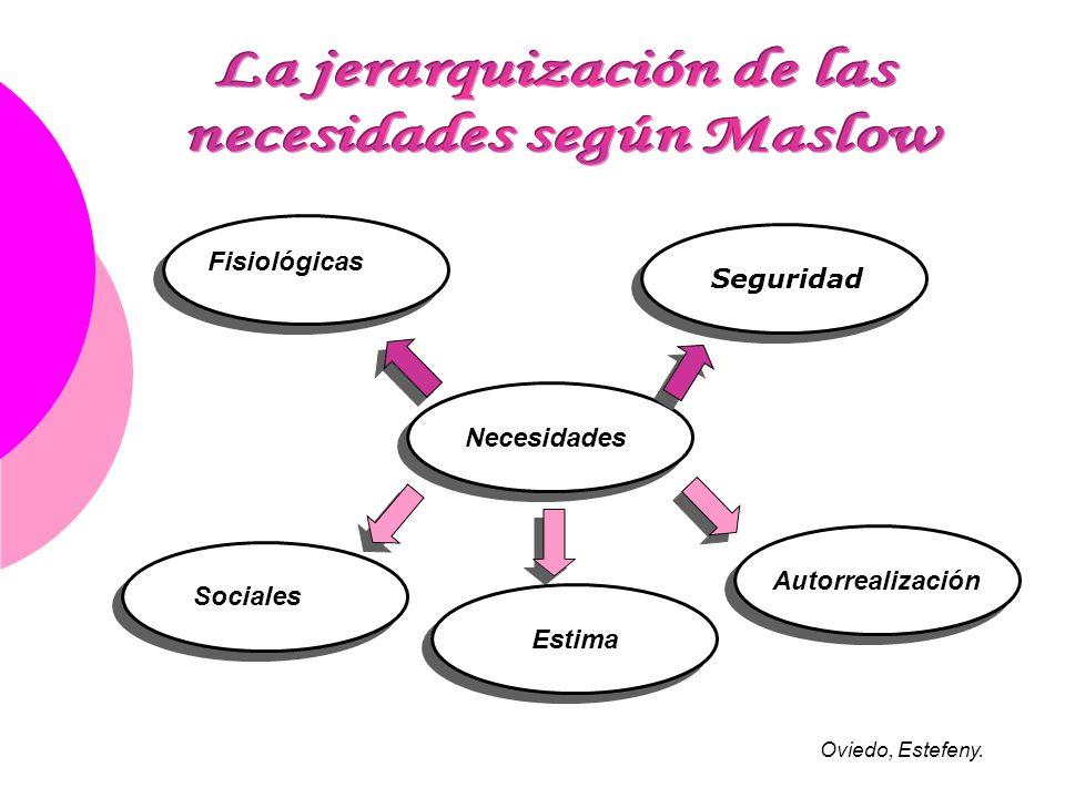 La jerarquización de las necesidades según Maslow