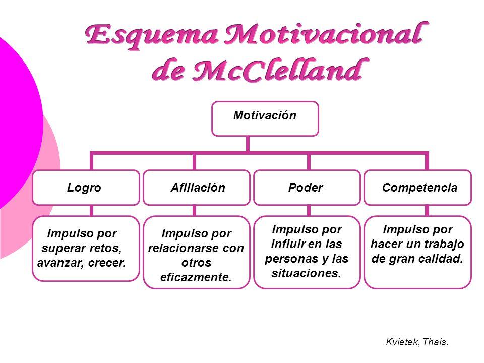 Esquema Motivacional de McClelland