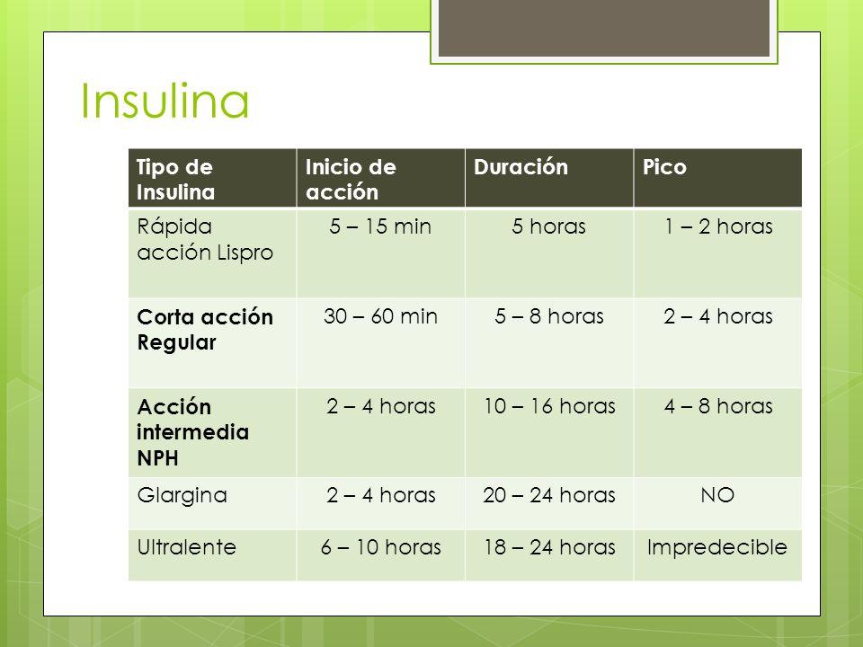Insulina Tipo de Insulina Inicio de acción Duración Pico