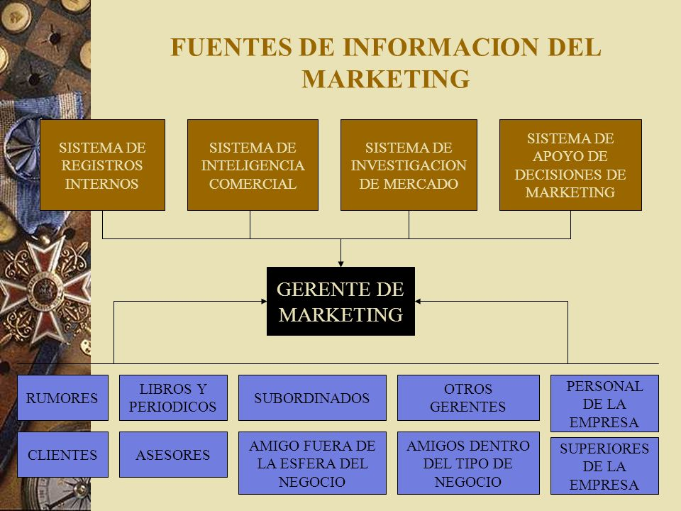 FUENTES DE INFORMACION DEL MARKETING