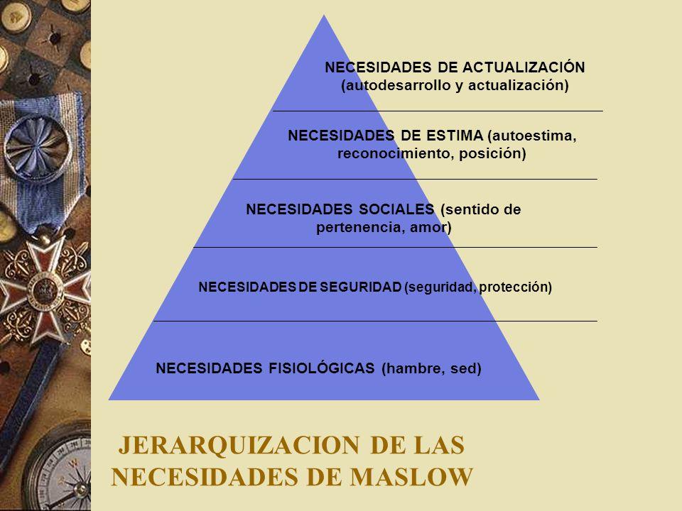 JERARQUIZACION DE LAS NECESIDADES DE MASLOW