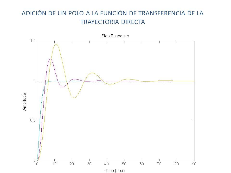 ADICIÓN DE UN POLO A LA FUNCIÓN DE TRANSFERENCIA DE LA TRAYECTORIA DIRECTA