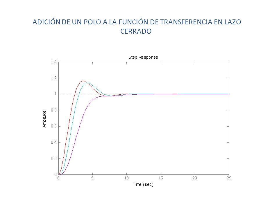ADICIÓN DE UN POLO A LA FUNCIÓN DE TRANSFERENCIA EN LAZO CERRADO