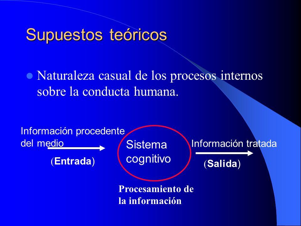 Supuestos teóricos Naturaleza casual de los procesos internos sobre la conducta humana. Información procedente del medio.