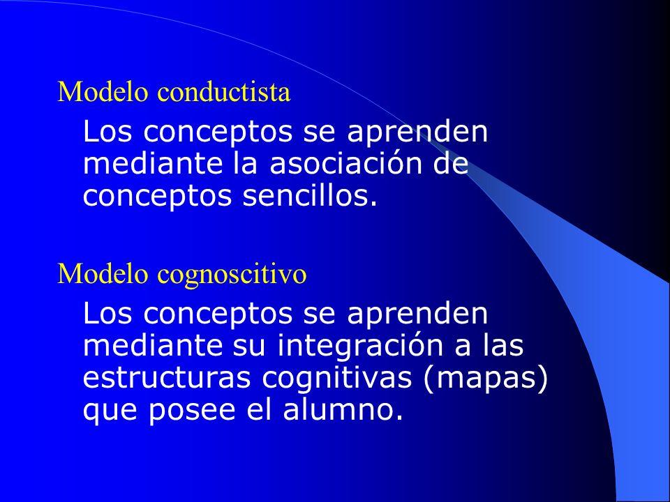 Modelo conductista Los conceptos se aprenden mediante la asociación de conceptos sencillos. Modelo cognoscitivo.