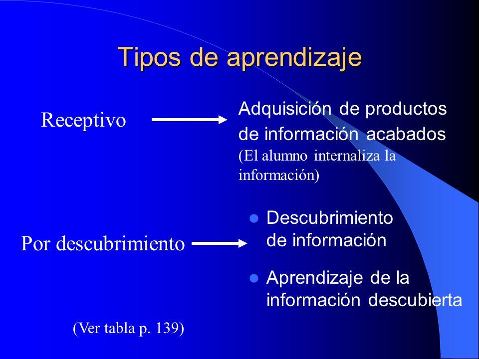 Tipos de aprendizaje Adquisición de productos de información acabados (El alumno internaliza la información)