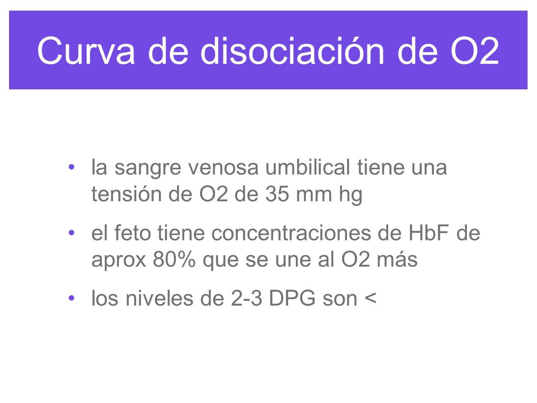 Curva de disociación de O2