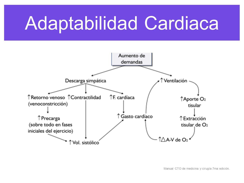 Adaptabilidad Cardiaca