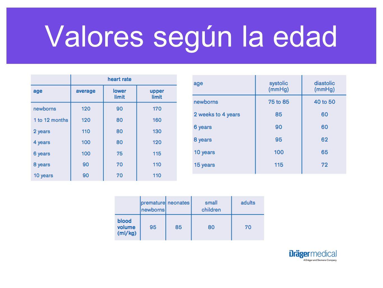Valores según la edad