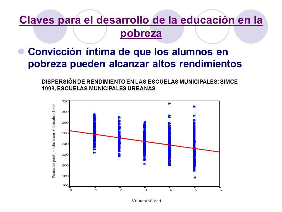 Claves para el desarrollo de la educación en la pobreza