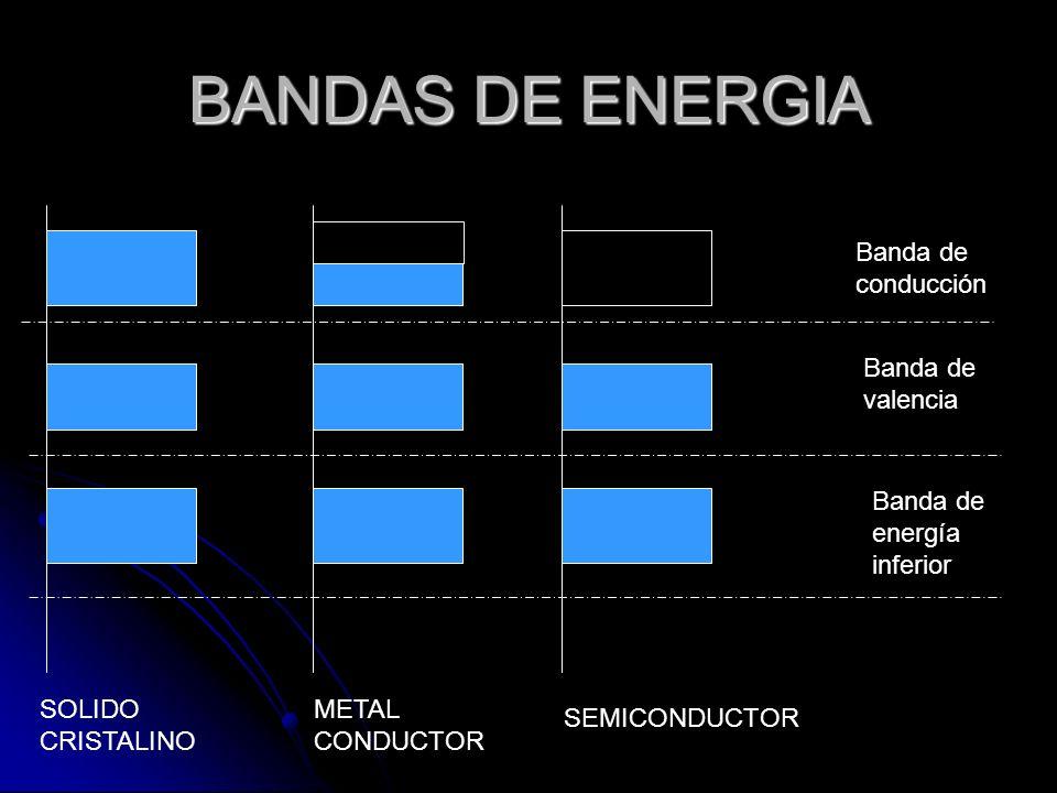 BANDAS DE ENERGIA Banda de conducción Banda de valencia