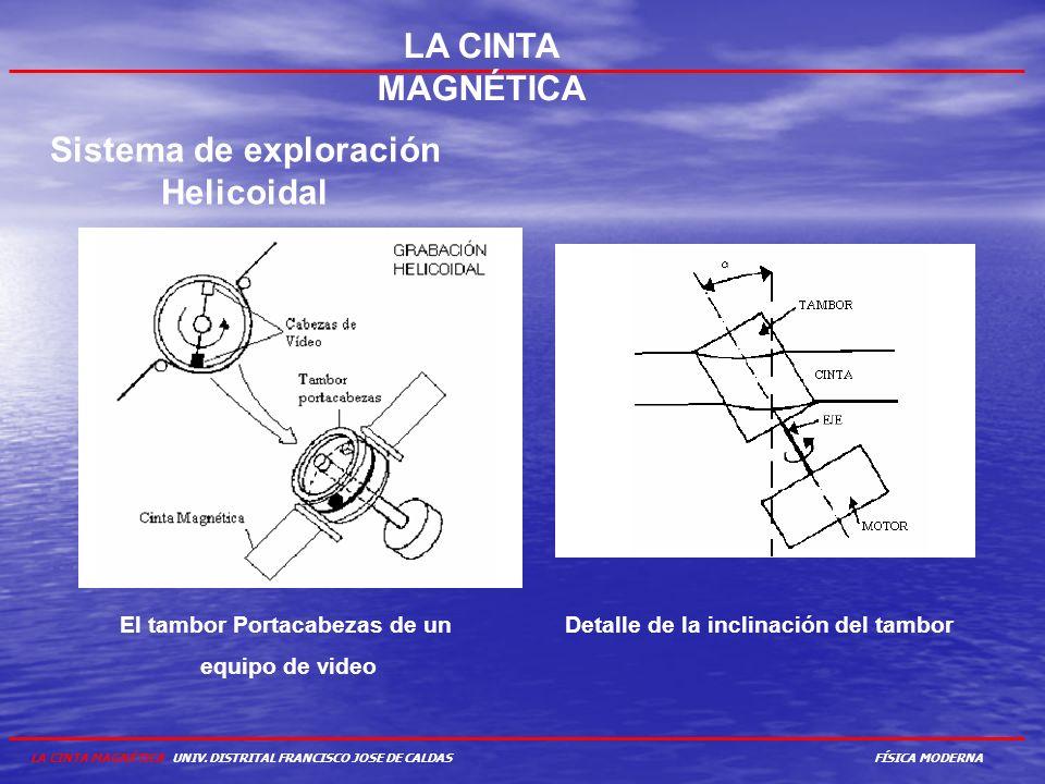 LA CINTA MAGNÉTICA Sistema de exploración Helicoidal