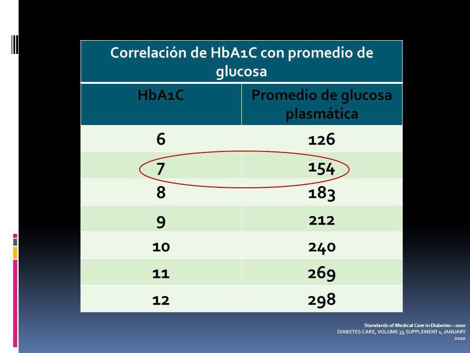 Correlación de HbA1C con promedio de glucosa
