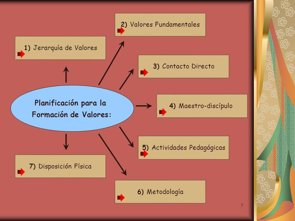 Planificación para la Formación de Valores: