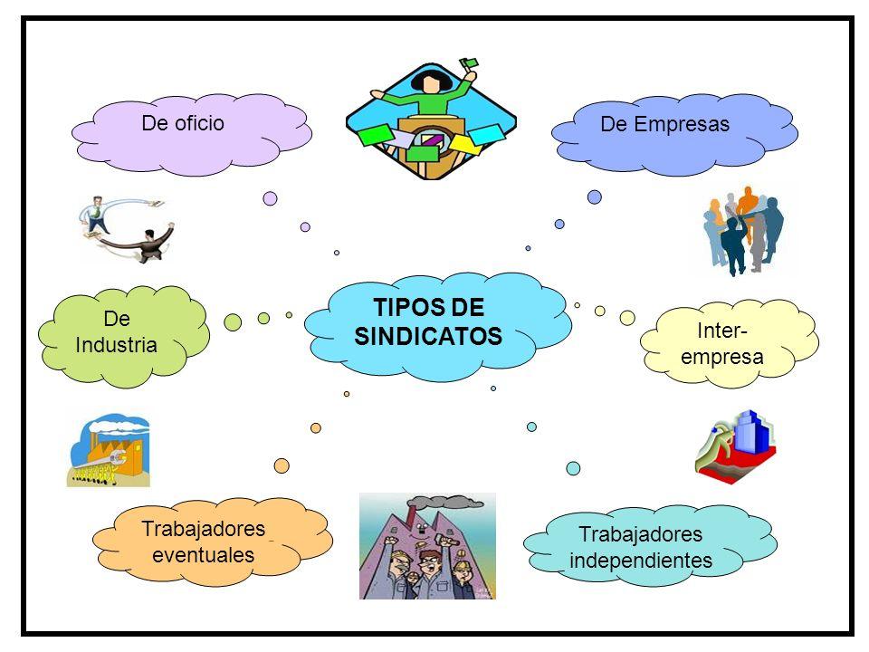 TIPOS DE SINDICATOS De oficio De Empresas De Industria Inter-empresa