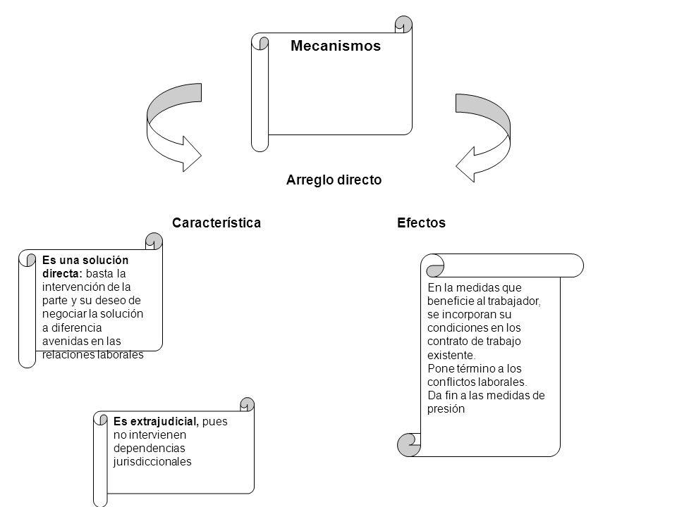 Mecanismos Arreglo directo Característica Efectos