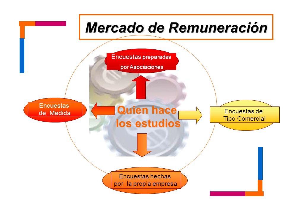 Mercado de Remuneración
