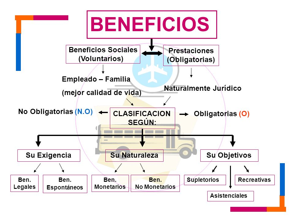 BENEFICIOS Beneficios Sociales (Voluntarios) Prestaciones