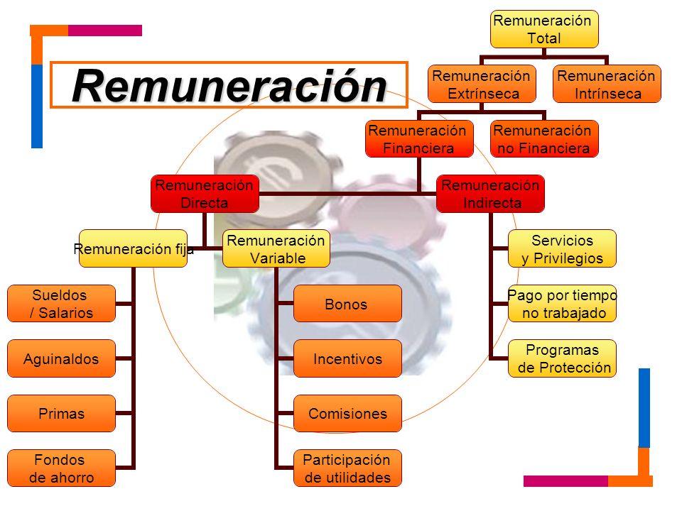 Remuneración