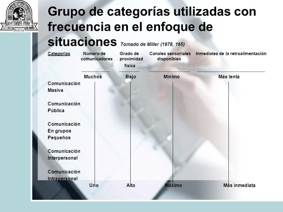 Grupo de categorías utilizadas con frecuencia en el enfoque de situaciones Tomado de Miller (1978, 165)