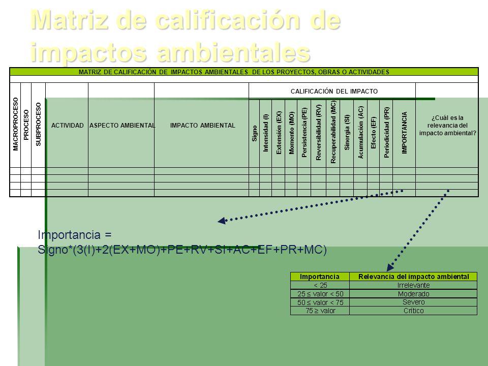 Matriz de calificación de impactos ambientales