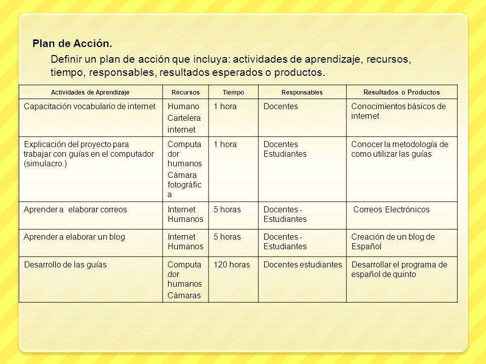 Actividades de Aprendizaje Resultados o Productos