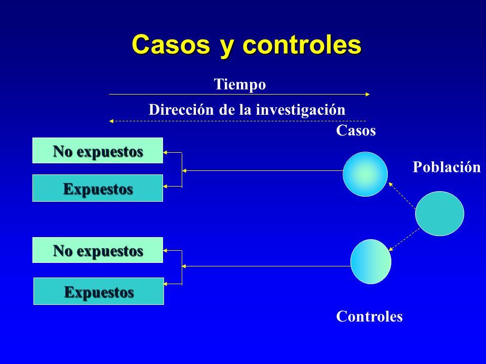 Casos y controles Tiempo Dirección de la investigación Casos