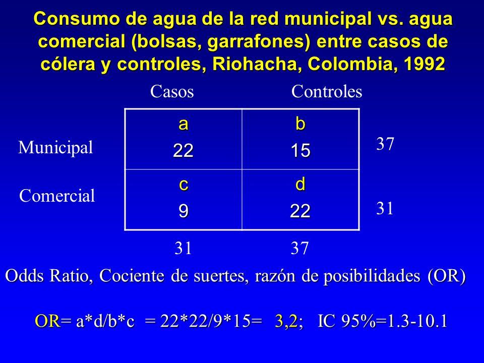 OR= a*d/b*c = 22*22/9*15= 3,2; IC 95%=1.3-10.1