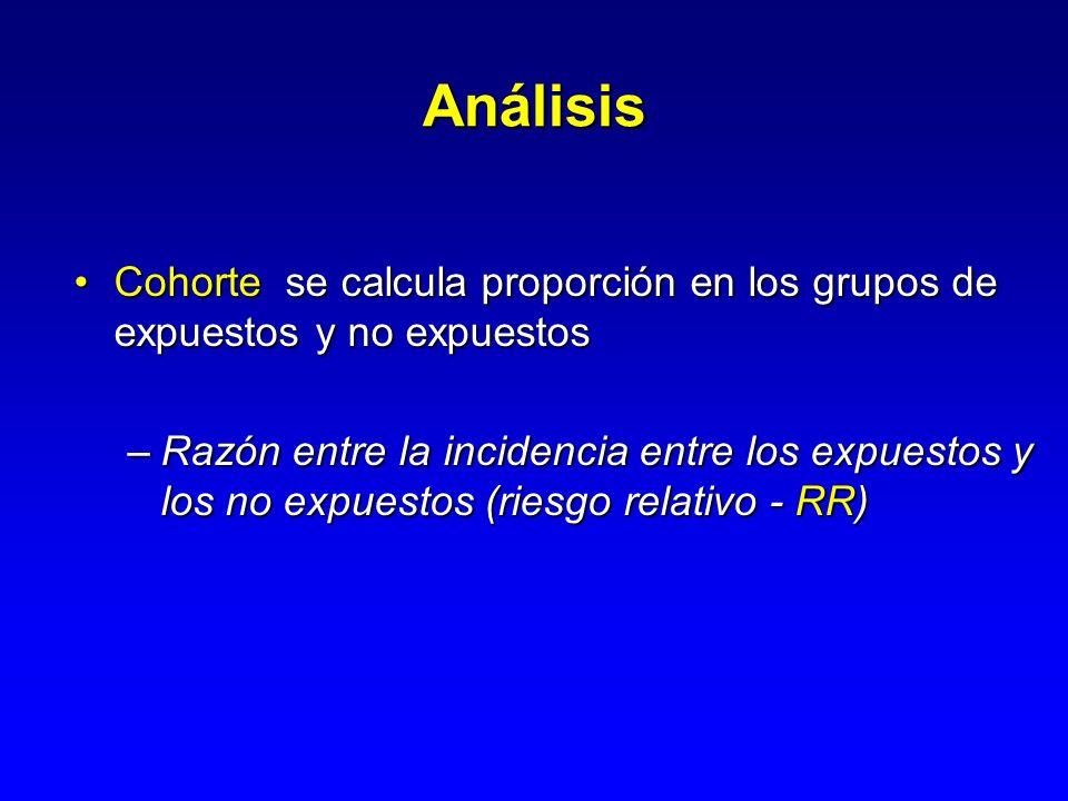 Análisis Cohorte se calcula proporción en los grupos de expuestos y no expuestos.