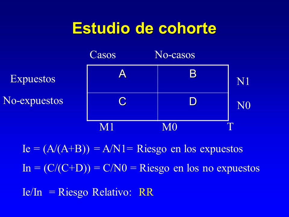 Estudio de cohorte Casos No-casos A B C D Expuestos N1 No-expuestos N0