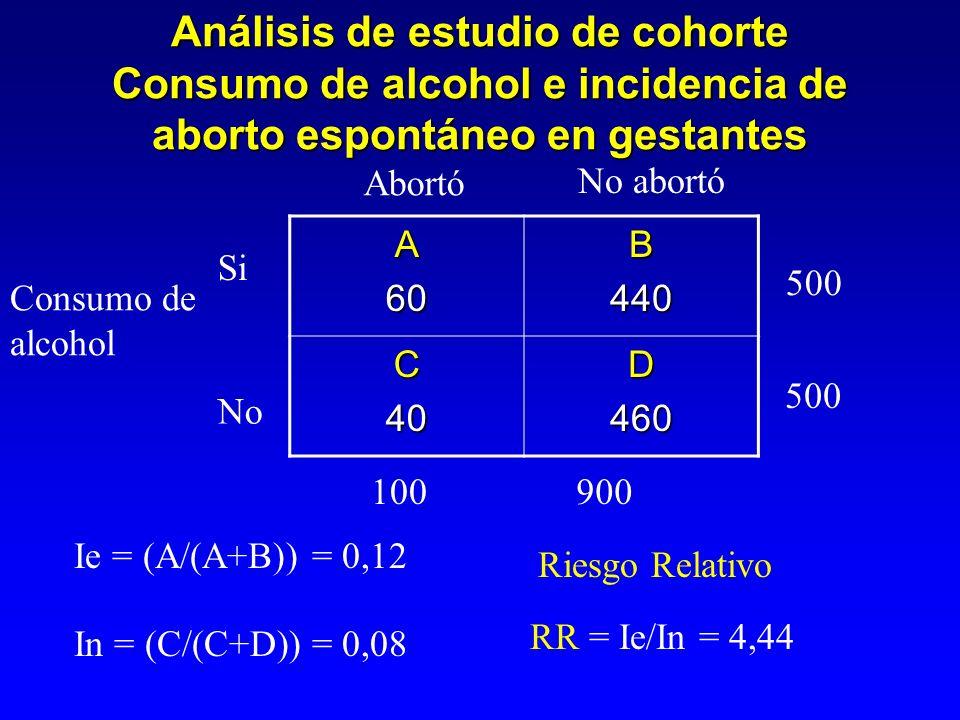 Análisis de estudio de cohorte Consumo de alcohol e incidencia de aborto espontáneo en gestantes