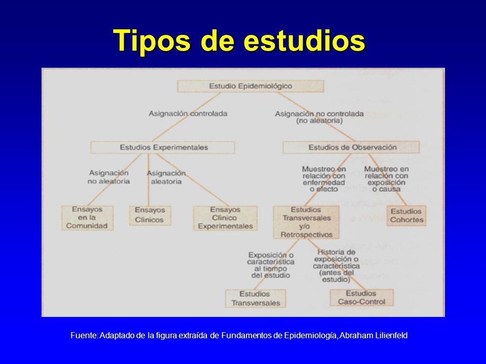 Tipos de estudios Fuente: Adaptado de la figura extraída de Fundamentos de Epidemiología, Abraham Lilienfeld.