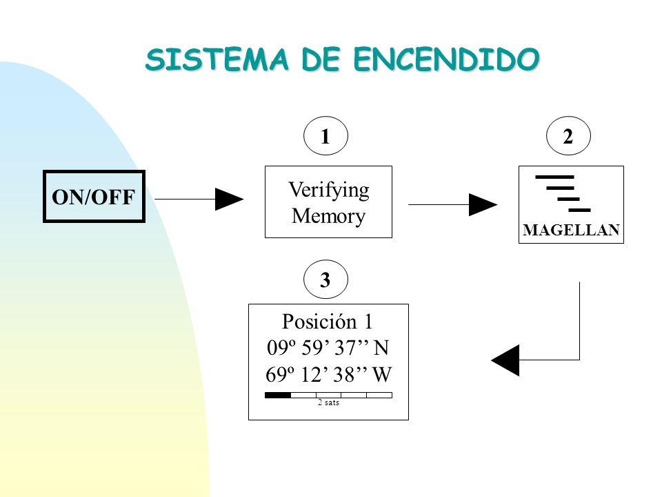 SISTEMA DE ENCENDIDO Verifying Memory 1 2 ON/OFF Posición 1