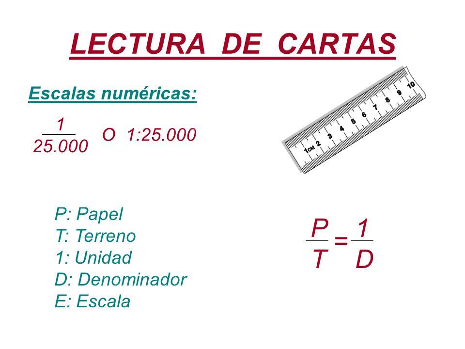 LECTURA DE CARTAS P 1 = T D Escalas numéricas: 1 25.000 O 1:25.000