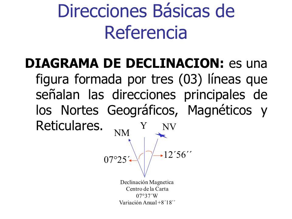 9.- Dato Vertical: Determina la base para todas las estaciones de control o puestos de telemando vertical y elevaciones que aparecen en la carta. Ejemplo: Nivel medio del mar.