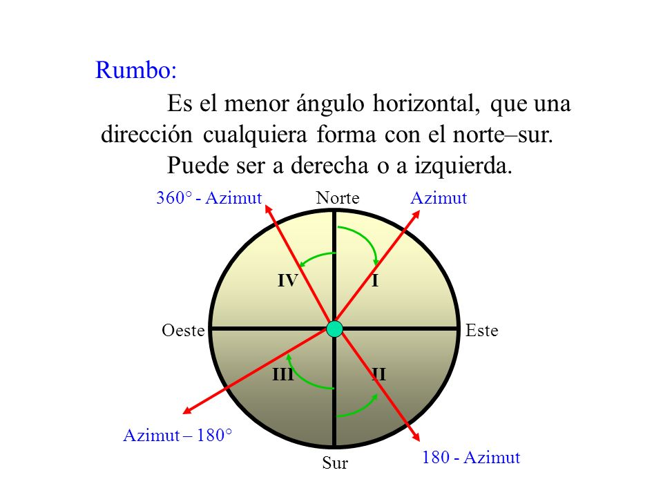Escala Es la relación constante que existe entre las dimensiones consideradas en una carta y las correspondientes del elemento representado.