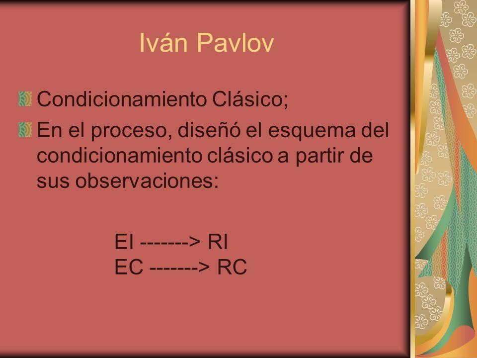 Iván Pavlov Condicionamiento Clásico;
