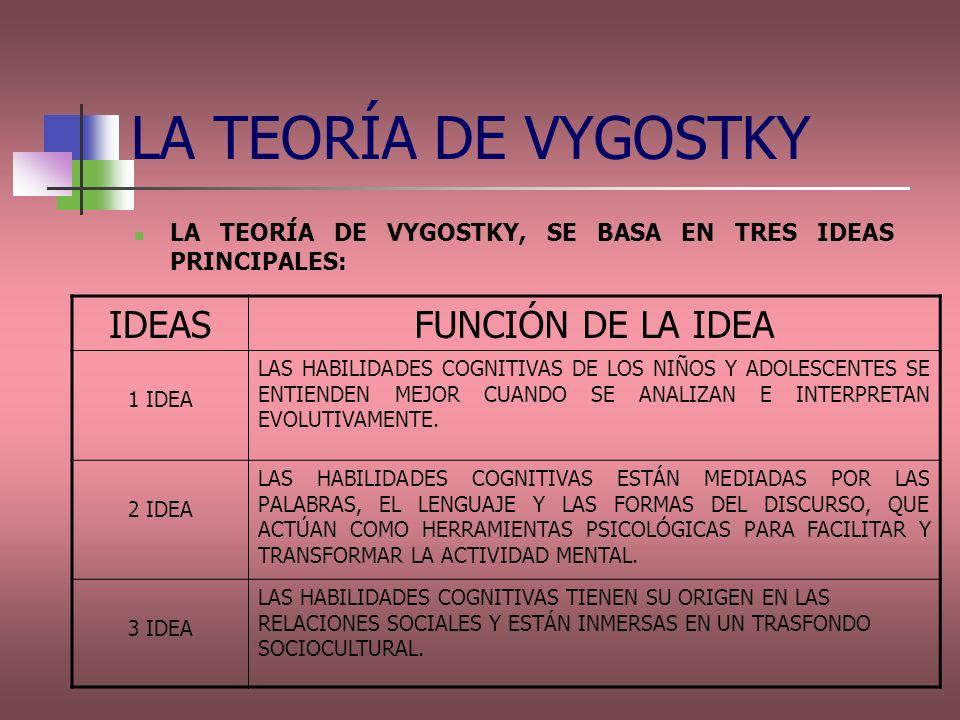 LA TEORÍA DE VYGOSTKY IDEAS FUNCIÓN DE LA IDEA
